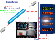 System layout of  ProfilIST measuring system